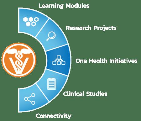 VetNOW Academia | 06 | Veterinary Telemedicine Platform for Veterinary Specialty Care | 1000 Noble Energy Drive, Suite 600 Pittsburgh, PA 15317 | https://testweb.vetnow.com/